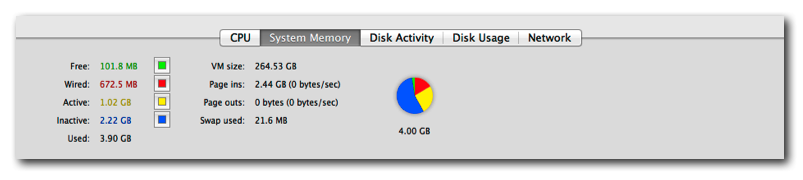 Activity Monitor showing high inactive memory